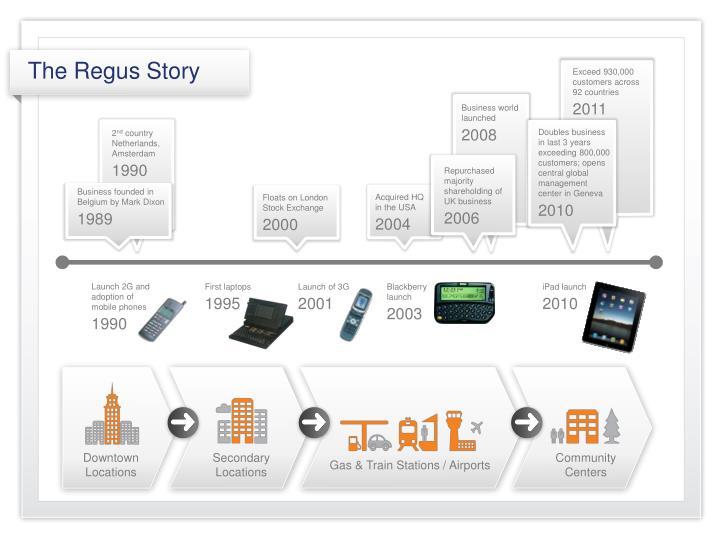The Regus Story
