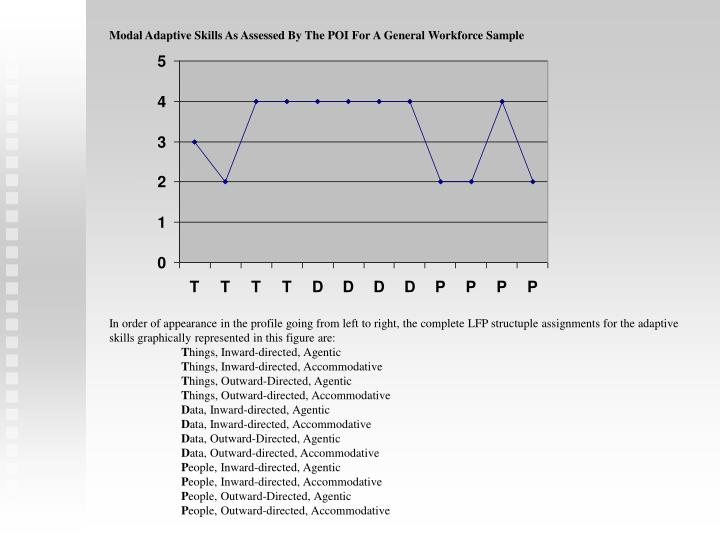 Modal Adaptive Skills As Assessed By The POI For A General Workforce Sample
