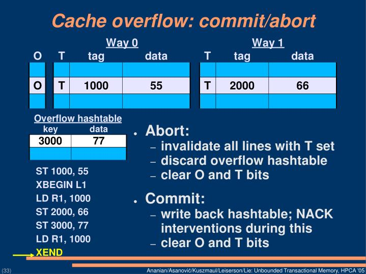 Cache overflow: commit/abort