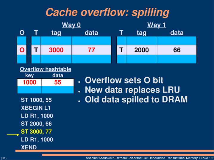 Cache overflow: spilling