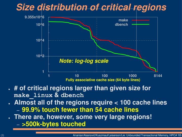 Size distribution of critical regions