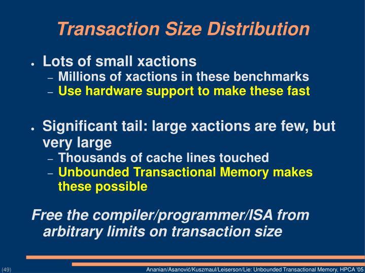 Transaction Size Distribution