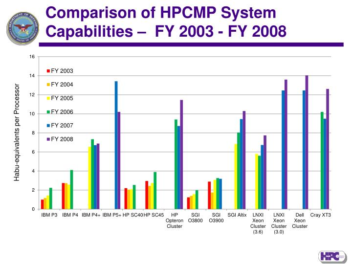 Comparison of HPCMP System Capabilities –  FY 2003 - FY 2008