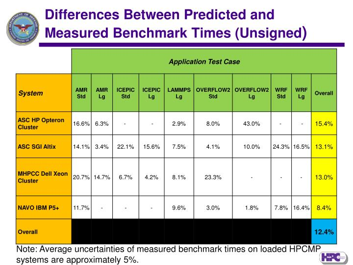 Differences Between Predicted and Measured Benchmark Times (Unsigned