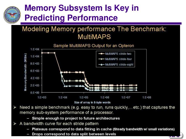 Memory Subsystem Is Key in Predicting Performance