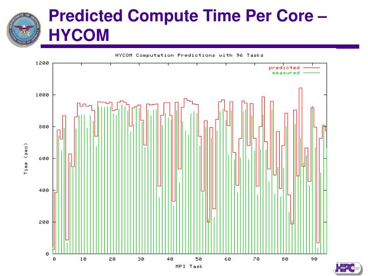 Predicted Compute Time Per Core –