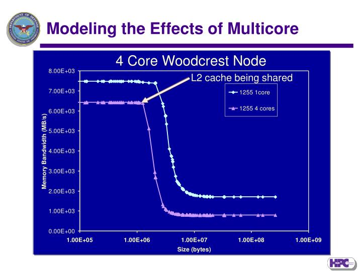 4 Core Woodcrest Node