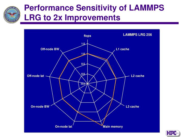 Performance Sensitivity of LAMMPS LRG to 2x Improvements