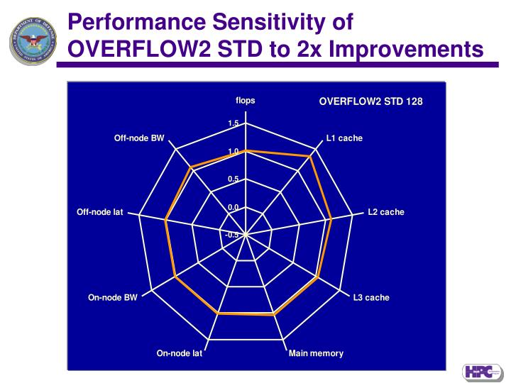 Performance Sensitivity of OVERFLOW2 STD to 2x Improvements