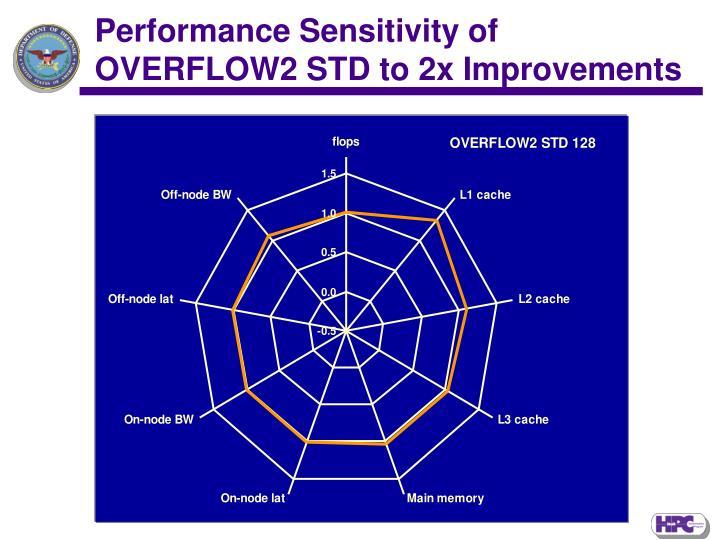 Performance Sensitivity of OVERFLOW2 STD to 2x Improvements