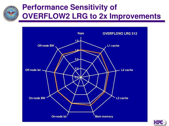 Performance Sensitivity of OVERFLOW2 LRG to 2x Improvements