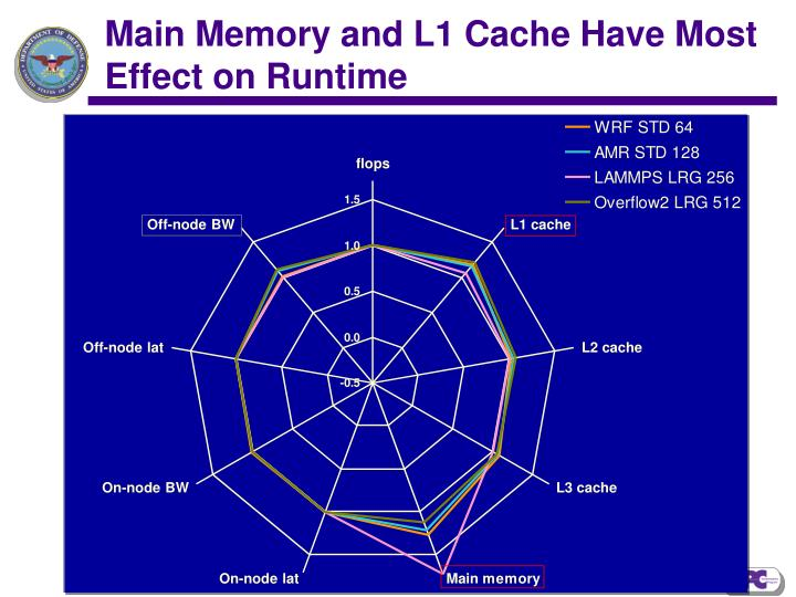 Main Memory and L1 Cache Have Most Effect on Runtime