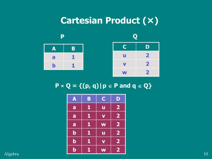 Cartesian Product (