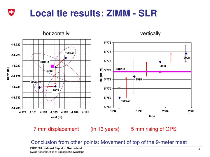 Local tie results: ZIMM - SLR