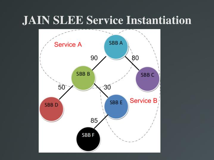 JAIN SLEE Service Instantiation