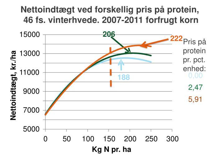 Nettoindtægt ved forskellig pris på protein,
