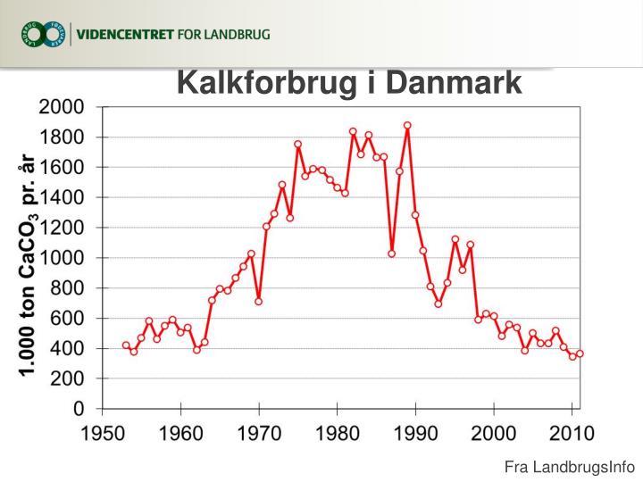 Kalkforbrug i Danmark