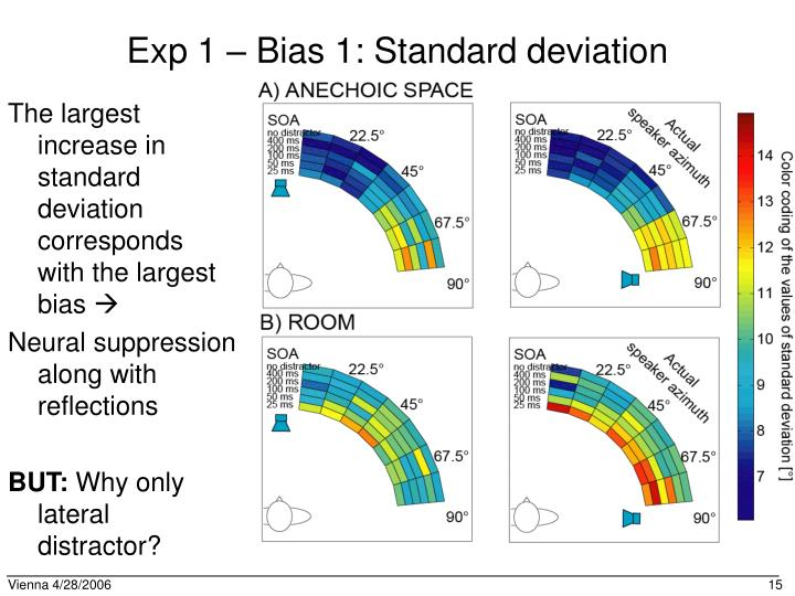 Exp 1 – Bias 1: Standard deviation