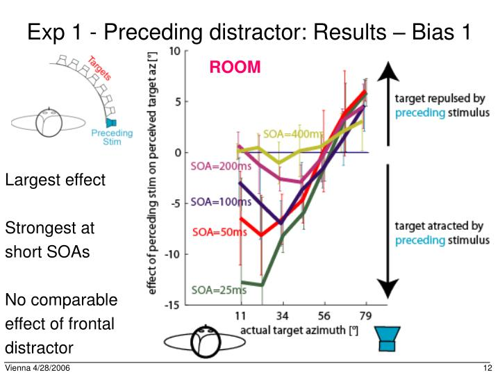Exp 1 - Preceding distractor: Results – Bias 1