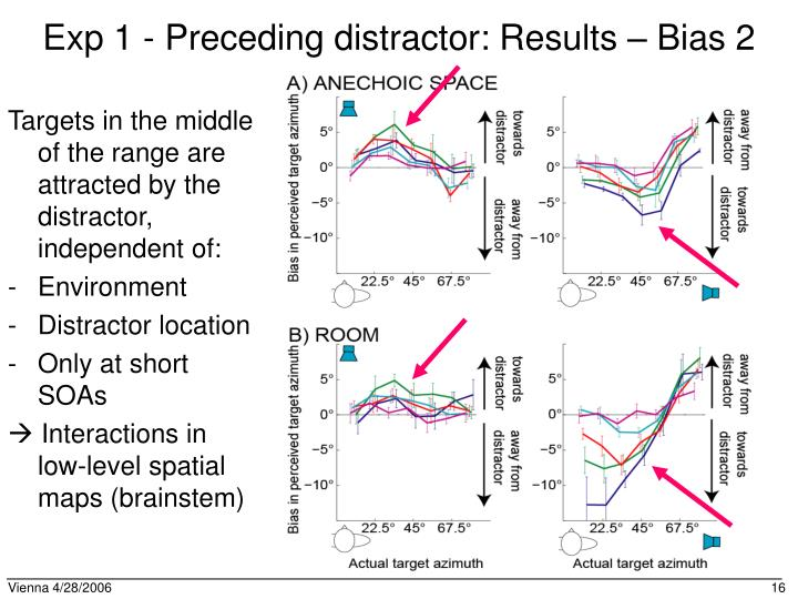 Exp 1 - Preceding distractor: Results – Bias 2