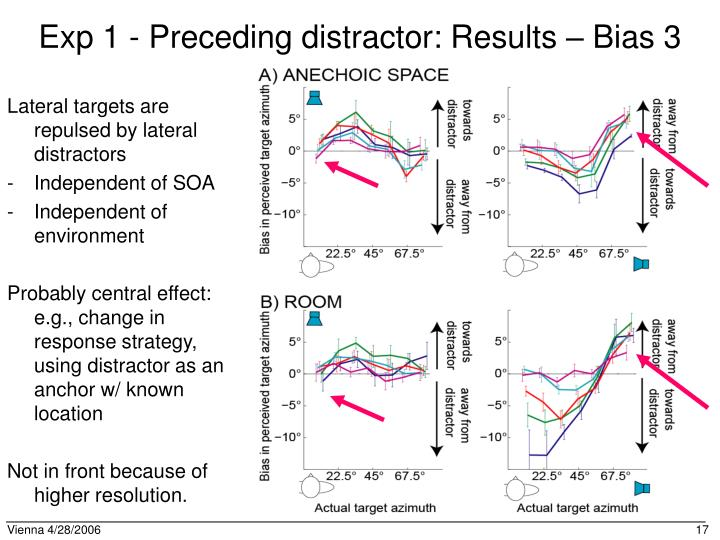 Exp 1 - Preceding distractor: Results – Bias 3