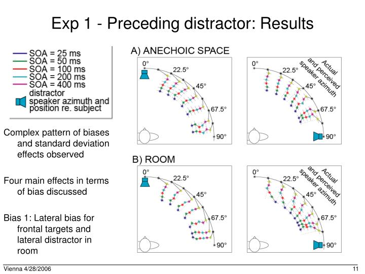 Exp 1 - Preceding distractor: Results