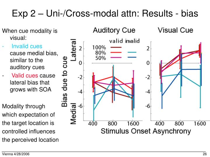 Exp 2 – Uni-/Cross-modal attn: Results - bias