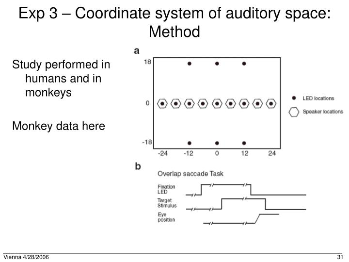 Exp 3 – Coordinate system of auditory space: Method