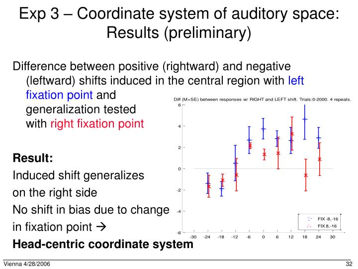 Exp 3 – Coordinate system of auditory space: Results (preliminary)