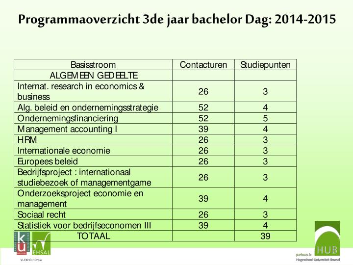 Programmaoverzicht 3de jaar bachelor Dag: 2014-2015