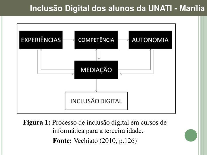 Inclusão Digital dos alunos da UNATI - Marília