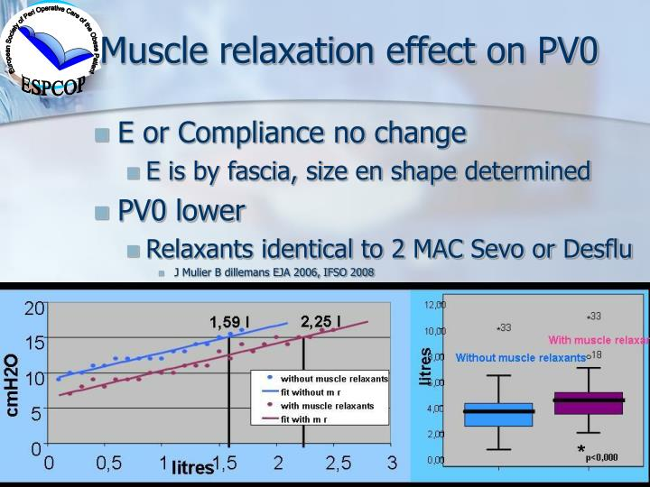 Muscle relaxation effect on PV0