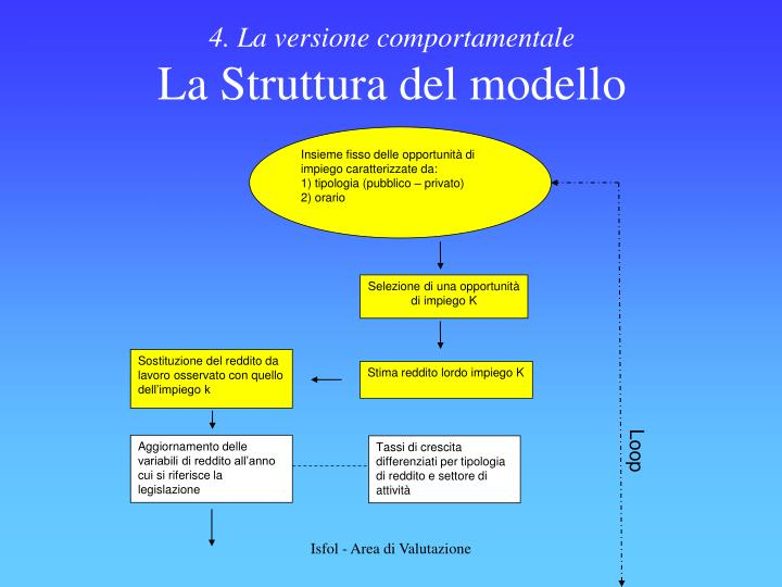 4. La versione comportamentale