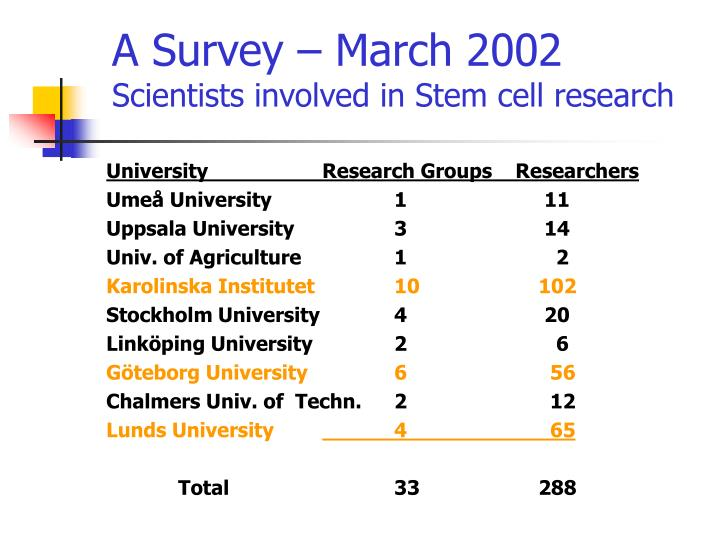 A Survey – March 2002
