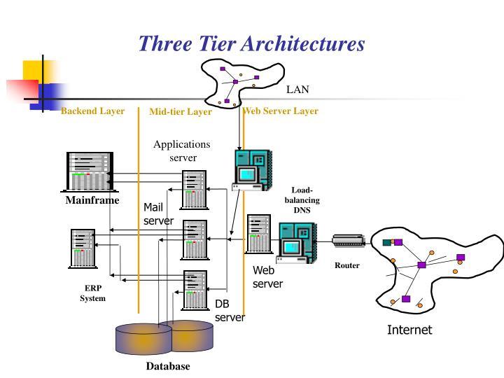 Three Tier Architectures