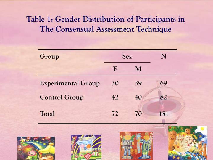 Table 1: Gender Distribution of Participants in The Consensual Assessment Technique