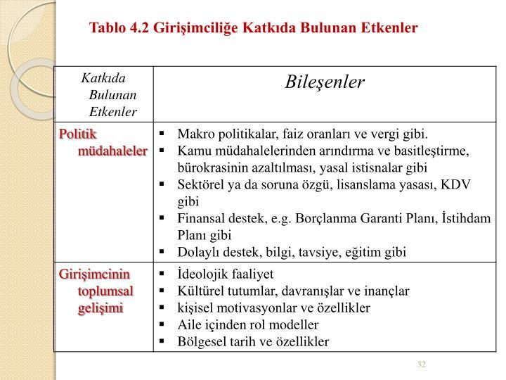 Tablo 4.2 Girişimciliğe Katkıda Bulunan Etkenler