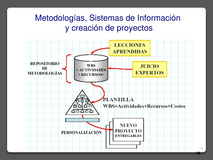 Metodologías, Sistemas de Información