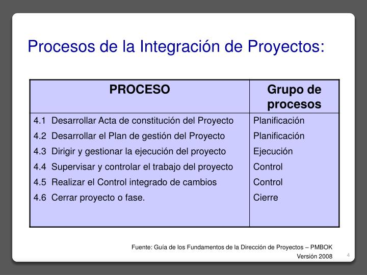 Procesos de la Integración de Proyectos: