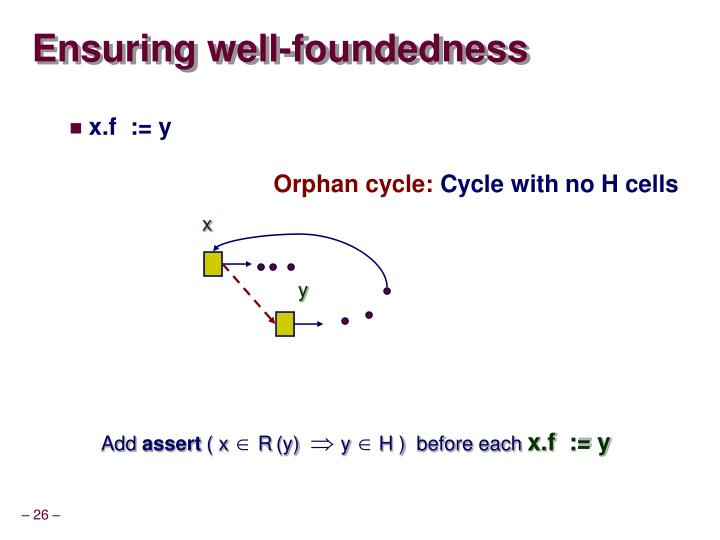 Ensuring well-foundedness