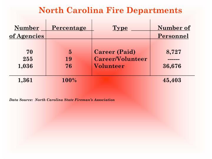 North Carolina Fire Departments