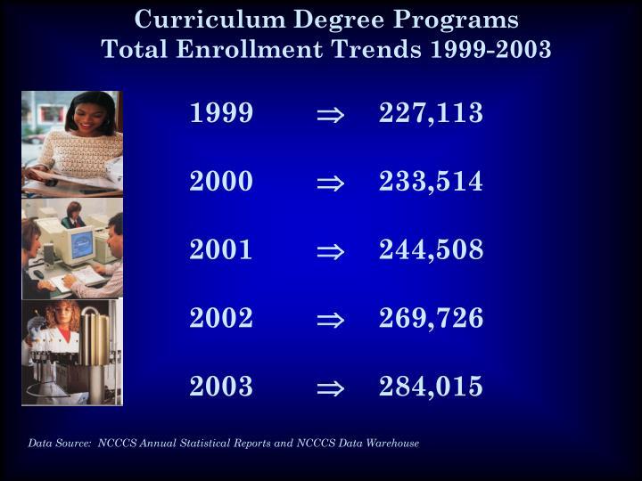 Curriculum Degree Programs