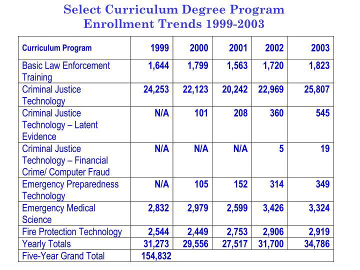 Select Curriculum Degree Program