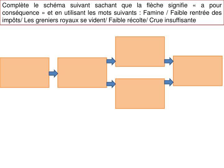 Complète le schéma suivant sachant que la flèche signifie «a pour conséquence» et en utilisant les mots suivants: Famine / Faible rentrée des impôts/ Les greniers royaux se vident/ Faible récolte/ Crue insuffisante