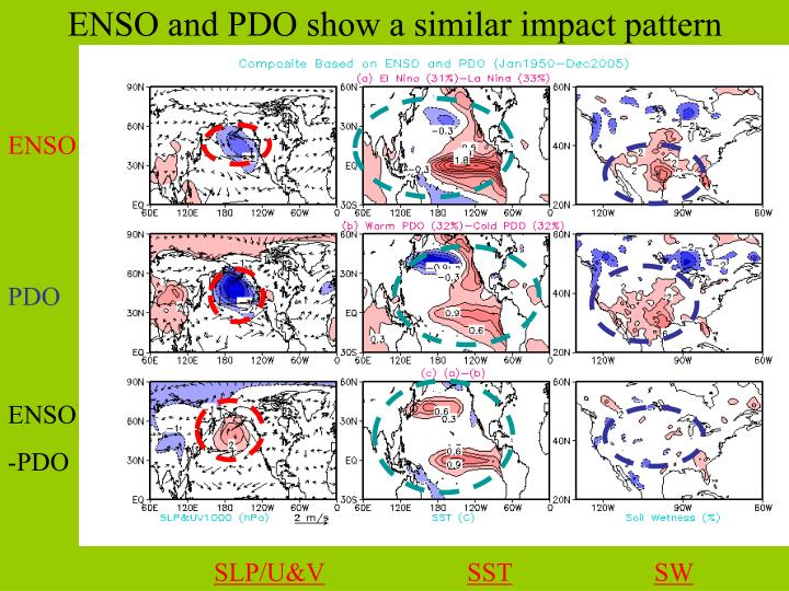 ENSO and PDO show a similar impact pattern