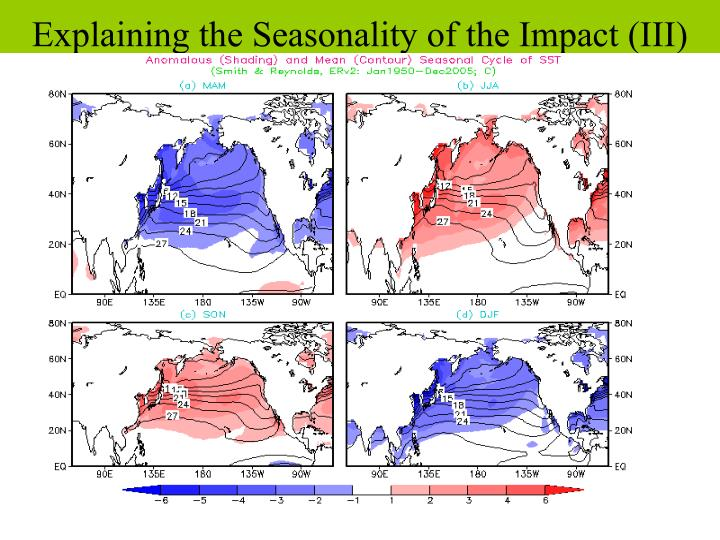Explaining the Seasonality of the Impact (III)