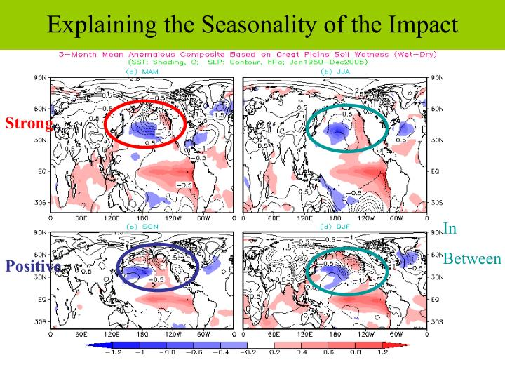 Explaining the Seasonality of the Impact
