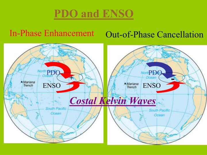 PDO and ENSO
