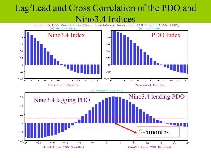 Lag/Lead and Cross Correlation of the PDO and Nino3.4 Indices