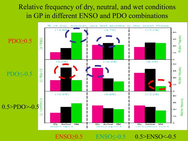 Relative frequency of dry, neutral, and wet conditions in GP in different ENSO and PDO combinations